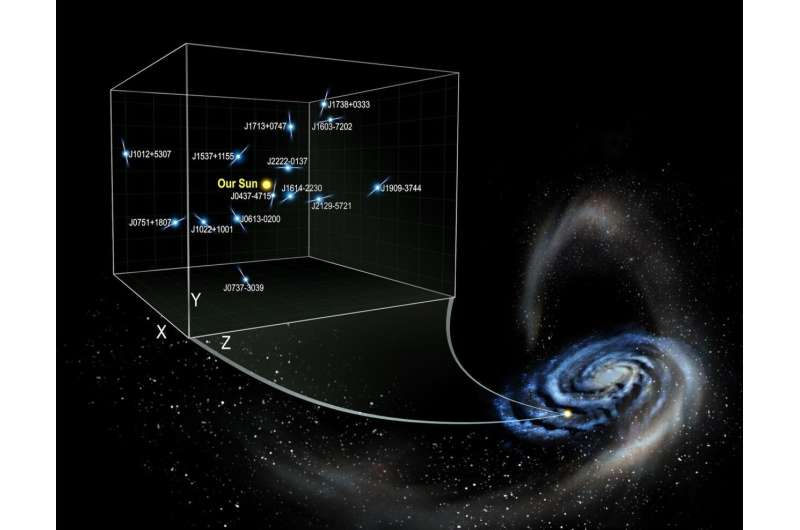 Measurements of pulsar acceleration reveal Milky Way's dark side Measurements