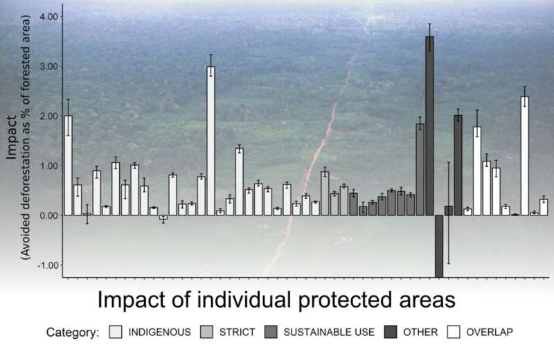 Measuring how effectively protected areas in Amazonia fight deforestation