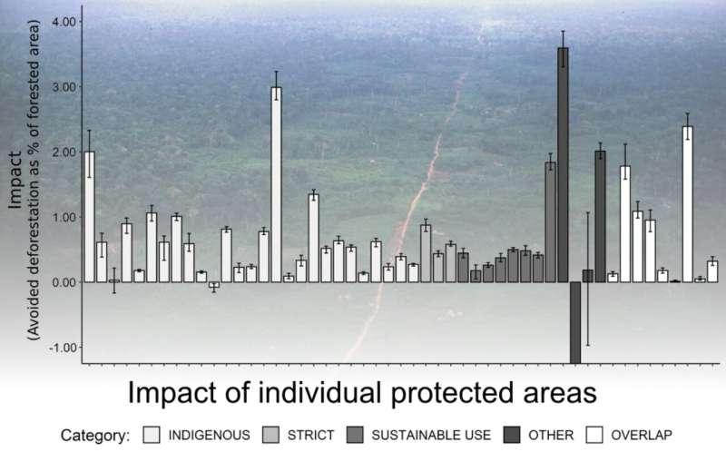 Medir la eficacia con la que las áreas protegidas en la Amazonia luchan contra la deforestación