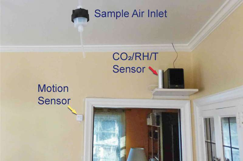 Measuring ozone chemistry in an occupied residence
