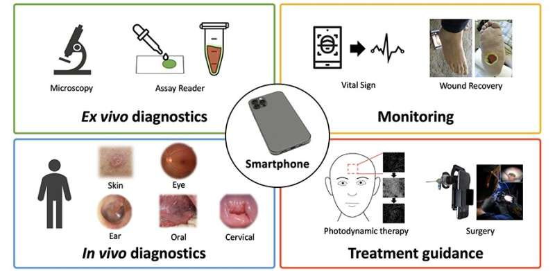 Medically savvy smartphone imaging systems