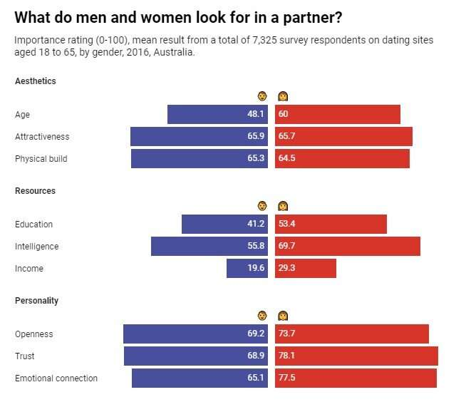 Men are from Mars, women are from... Mars? How people choose partners is surprisingly similar (but depends on age)