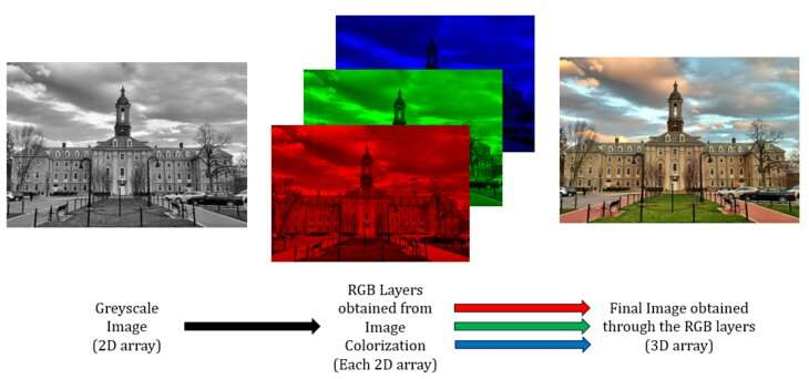 Merging technologies with color to avoid design failures