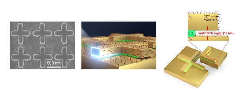 Metamaterial improves sensitivity of infrared absorption spectroscopy 100 times