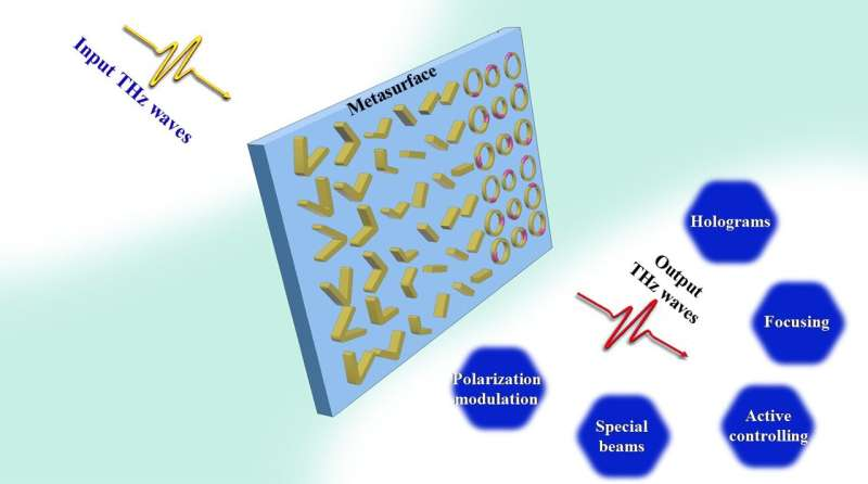 Metasurfaces for manipulating terahertz waves