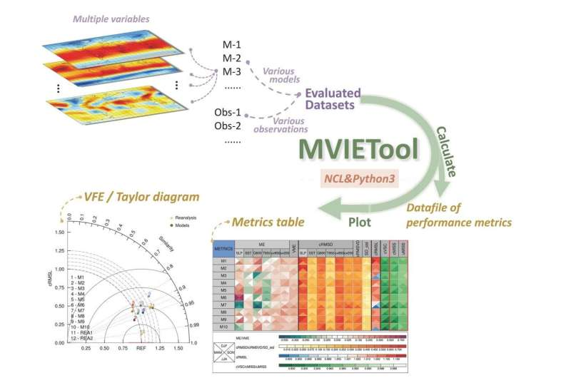 Meteorologists improve multivariable integrated evaluation method for climate model