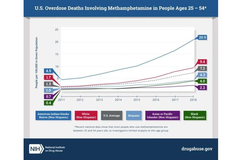 Methamphetamine overdose deaths rise sharply nationwide