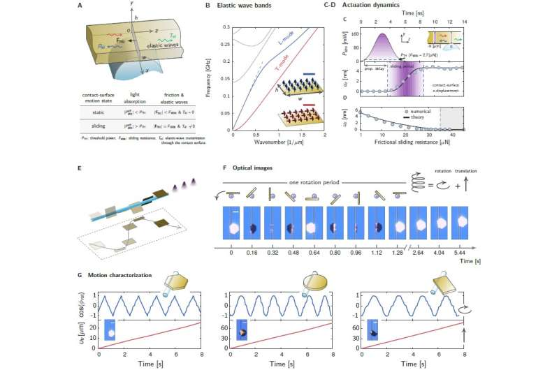 Micro-scale opto-thermo-mechanical actuation in the dry adhesive regime