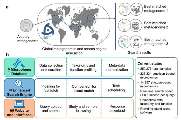 Microbiome Search Engine 2 helps researchers explore microbiome space