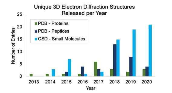 Microcrystal electron diffraction supports a new drug development pipeline