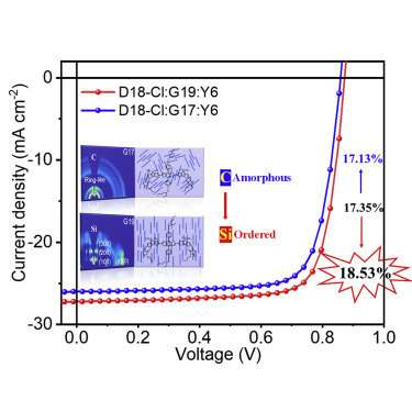 Microstructure morphology fine-tuning of active layer film boosts organic solar cell efficiency