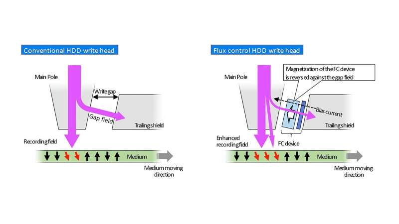 Microwave-assisted recording technology promises high-density hard disk performance