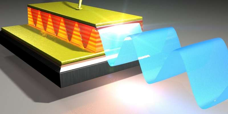 Millimeter wave photonics with terahertz semiconductor lasers