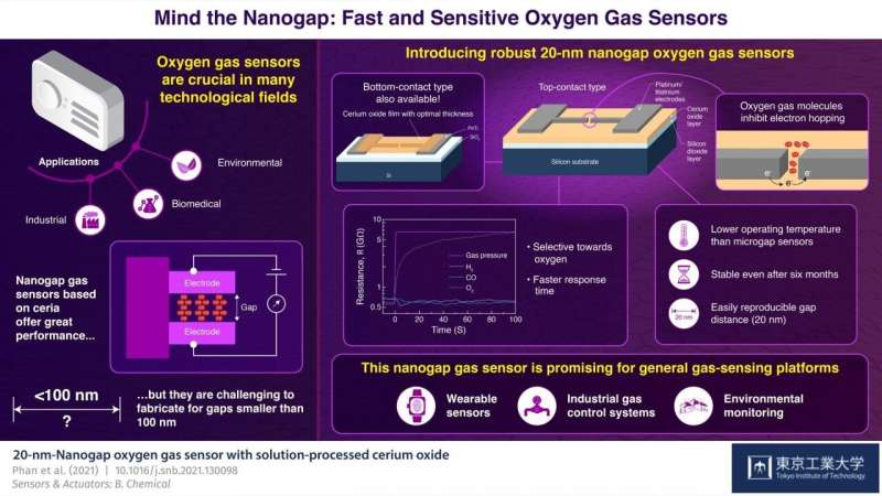Mind the nanogap: Fast and sensitive oxygen gas sensors