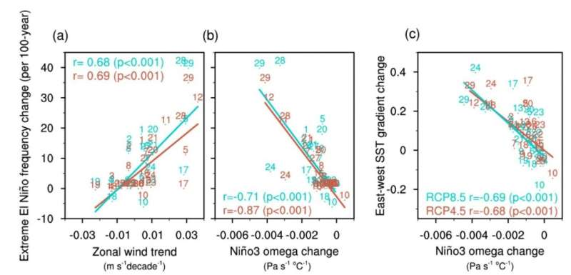 Model bias corrections for reliable projection of extreme El Niño frequency change