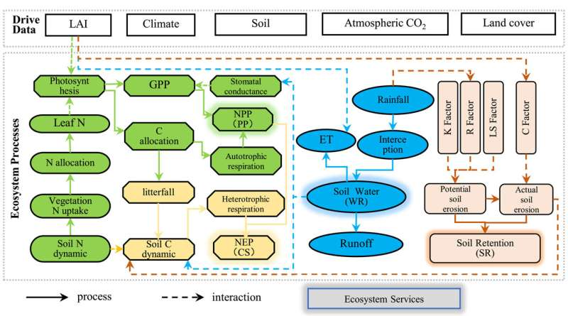 Model to evaluate ecosystem services by integrating ecosystem processes and remote sensing data