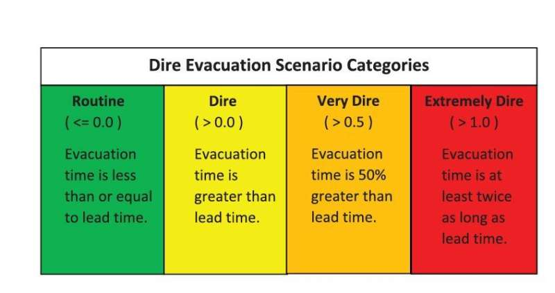 Modeling dire wildfire circumstances can save lives