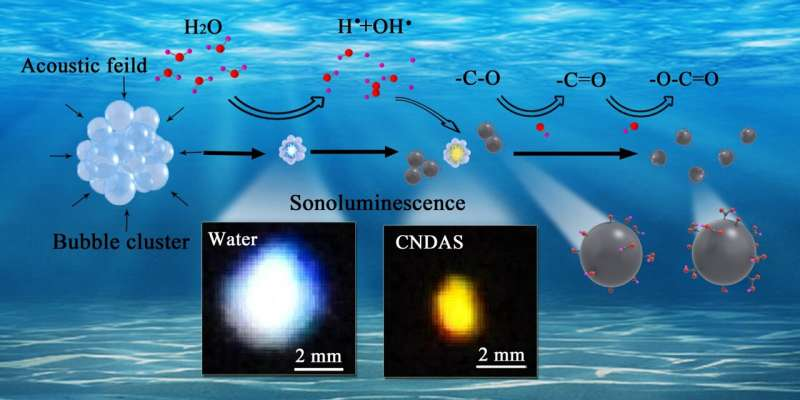 Modulation to sonoluminescence achieved in presence of carbon nano-dots in water