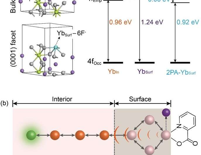 Molecule-mediated surface reconstruction enables giant upconversion luminescence enhancement