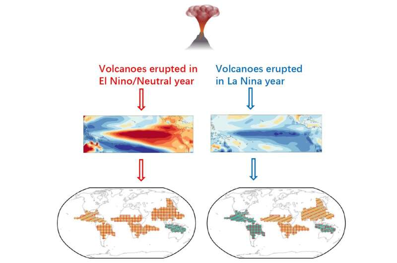 Monsoon rainfall's response to volcanic eruptions relies on pre-eruption ENSO states