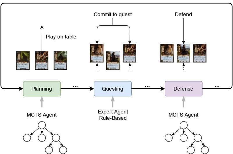 Monte Carlo tree search algorithms that can play the Lord of the Rings card game