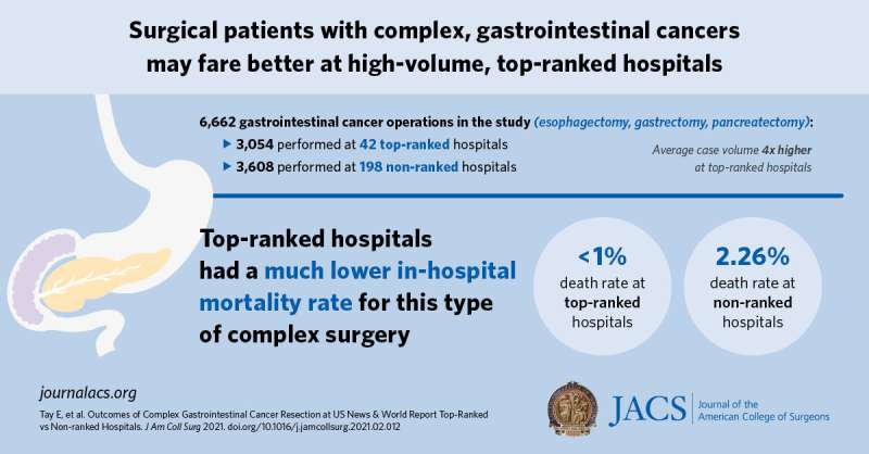 More is better, when it comes to case volume for complex gastrointestinal cancer surgery