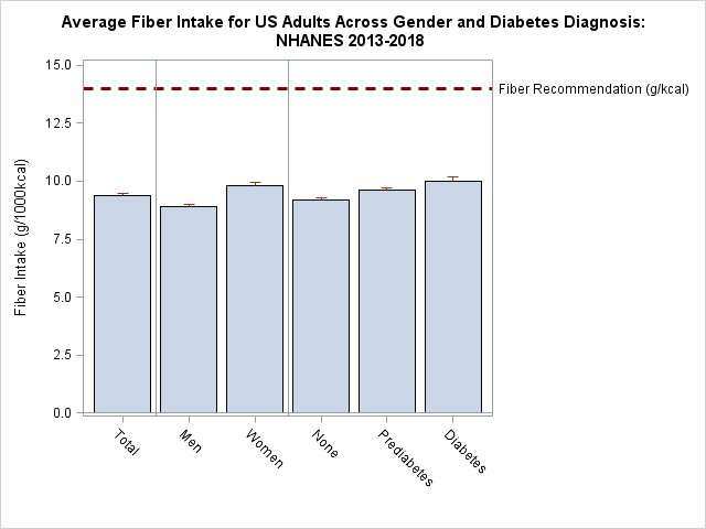 Most Americans are not getting enough fiber in our diets