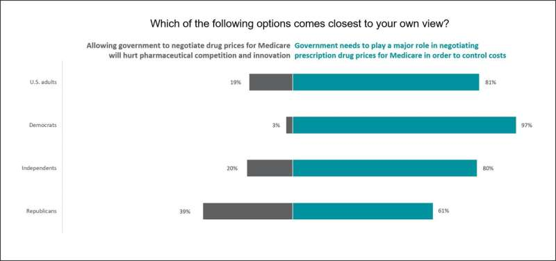 Most Americans support Medicare negotiation despite claims it would hurt innovation