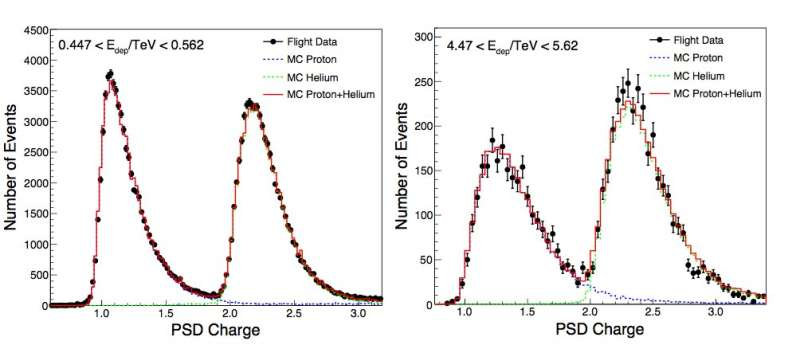 Most precise measurements of cosmic ray proton and helium spectra above TeV