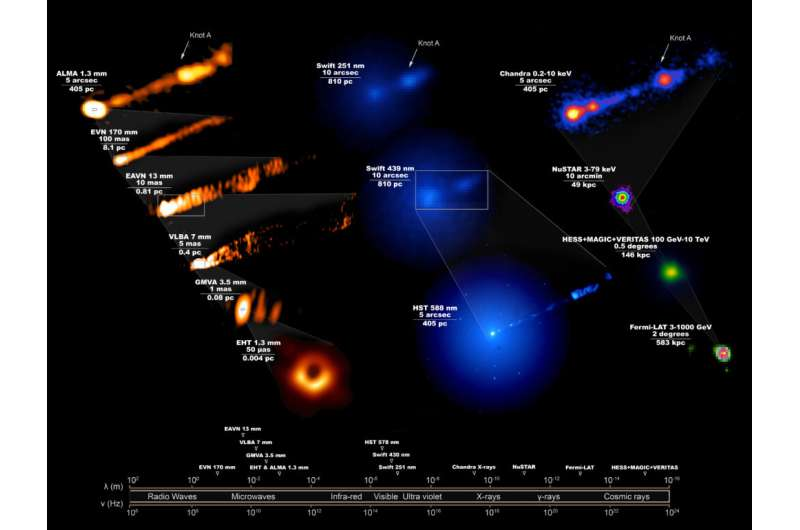 Multi-wavelength observations reveal impact of black hole on M87 galaxy