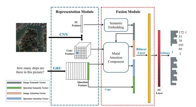 Réseau de création d'attention mutuelle développé pour la télédétection visuelle de réponse aux questions