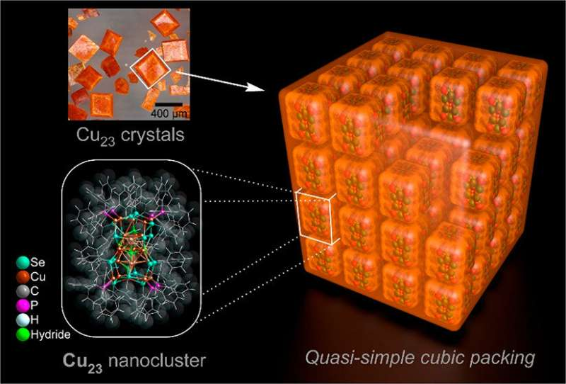 Nanoclusters with a copper-hydrogen core provide new structure-activity insights