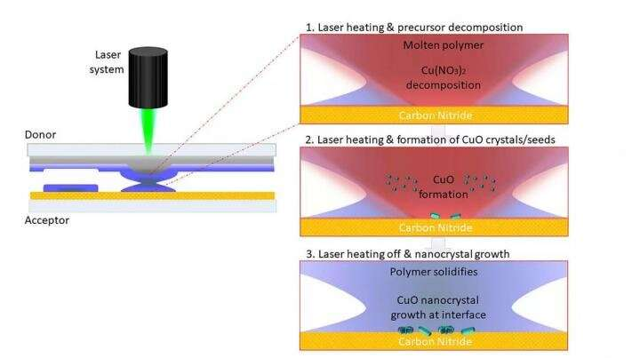 Nanomaterials with laser printing