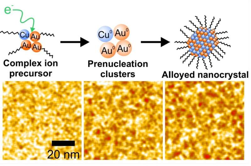 Nanoscale imaging method offers insight into alloyed nanoparticle...