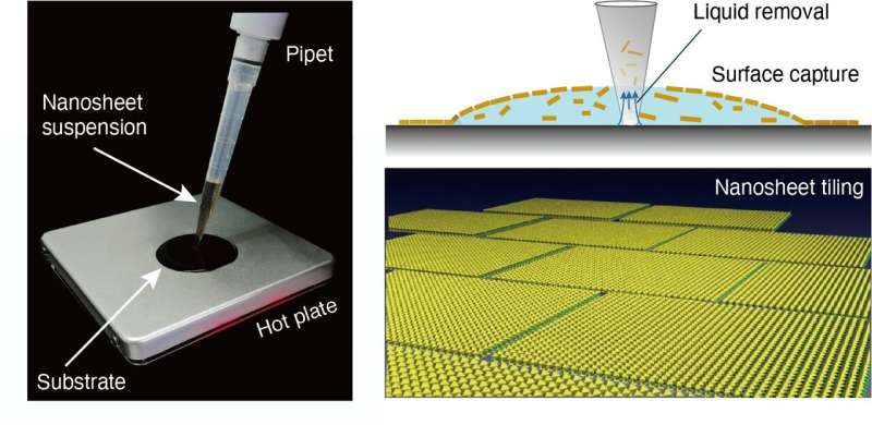 Nanosheet-based electronics could be one drop away