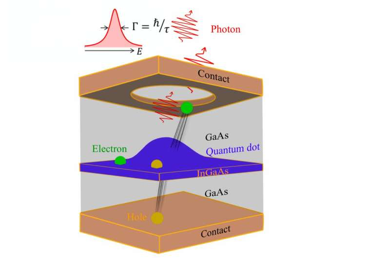 Nanostructure based lasers for information and communication technologies
