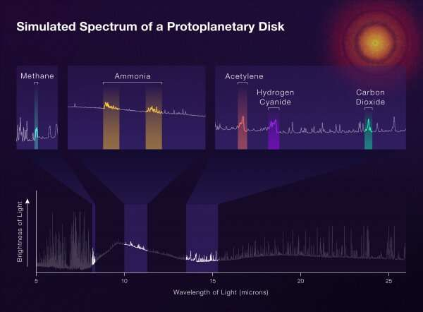 NASA's Webb to Explore Forming Planetary Systems