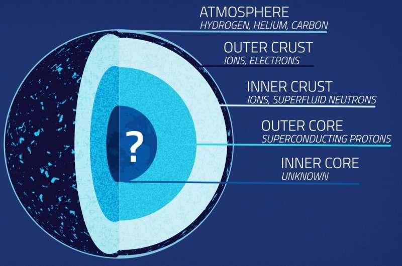 NASA's NICER probes the squeezability of neutron stars