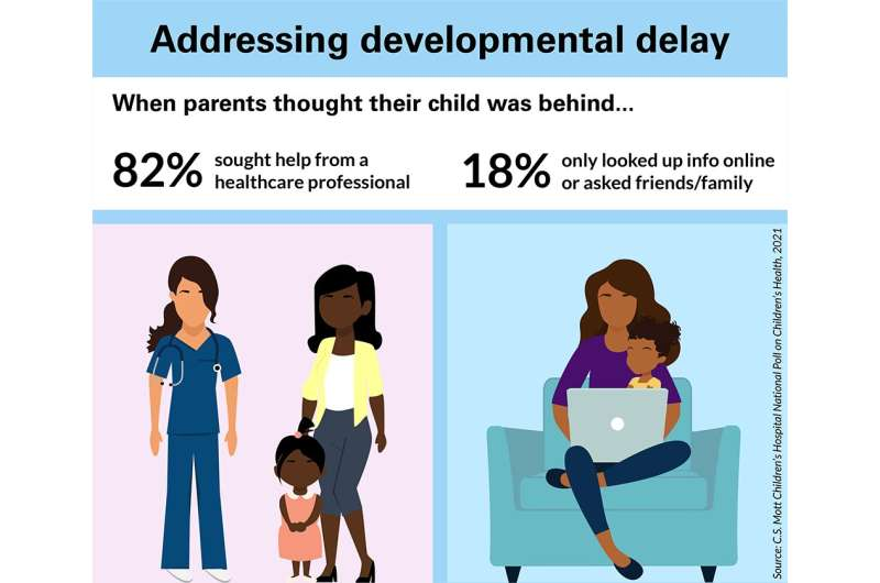 National Poll: 1 in 4 parents worry that their child is behind in developmental milestones
