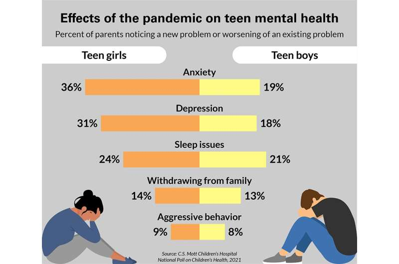 National poll: Pandemic has negatively impacted teens' mental health