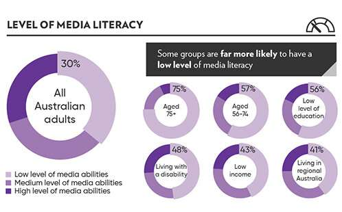 National study finds disadvantaged Australian adults are the least media literate