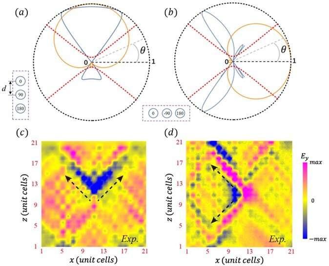 Near-field routing of hyperbolic metamaterials