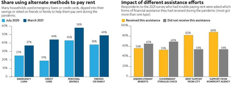 Nearly half of L.A. tenants owe back rent