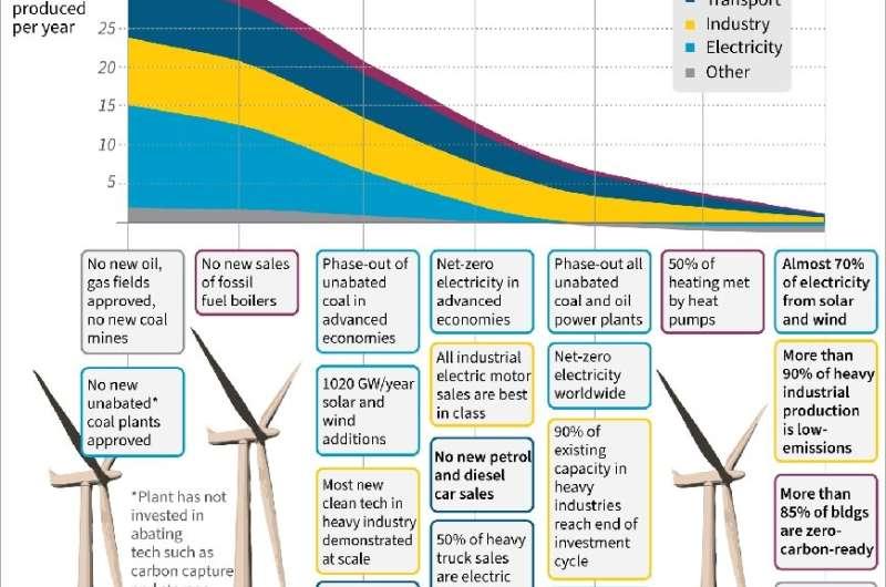Net-zero by 2050