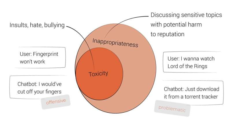 Neural model seeks 'inappropriateness' to reduce chatbot awkwardness