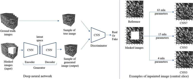 Neural network helps augment 3D micro-CT images of fibrous materials