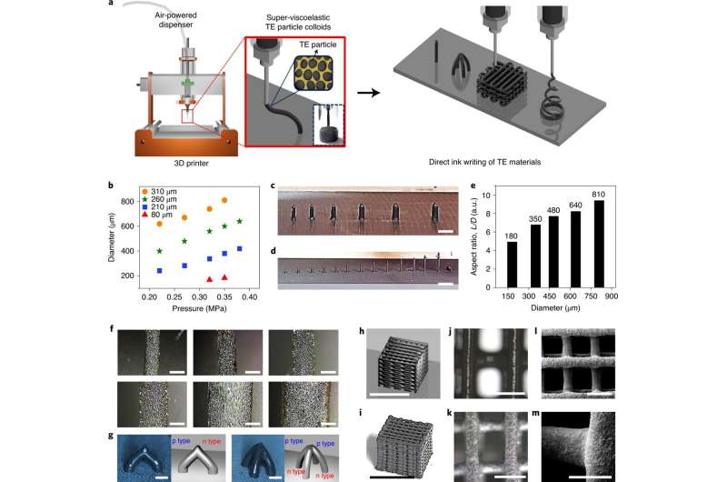 New 3D-printing ink used to create tiny thermo-generators