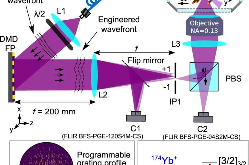 New algorithm uses a hologram to control trapped ions