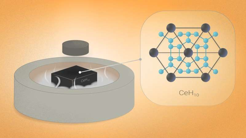 New cerium superhydrides become stepping stones to 'Goldilocks' superconductors