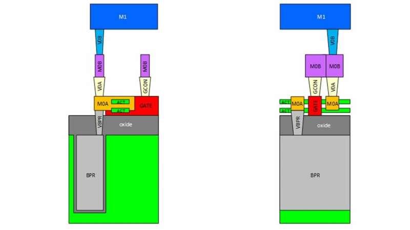 New design kit opens door to next generation of chips